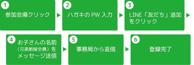LINE公式アカウント登録手順